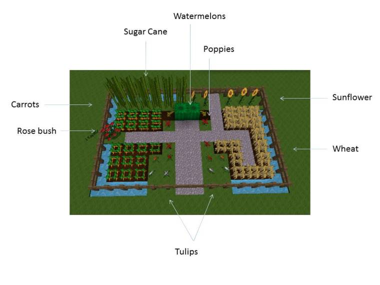 Garden Design Minecraft how to get a kid to garden: minecraft style